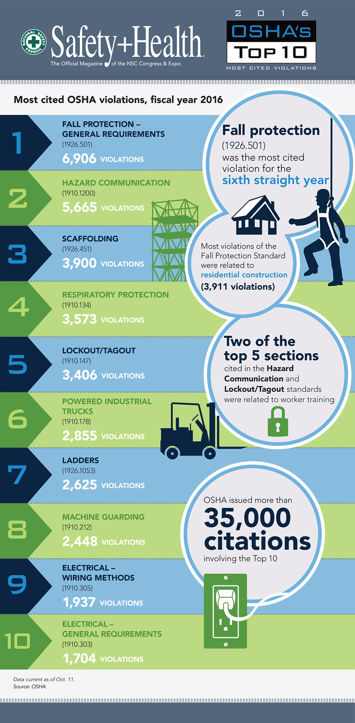 2016 oshas top 10 most cited violations december 2016 safety infographic oshas top 10 list summarized in one image 1betcityfo Images
