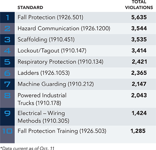2016 Oshas Top 10 Most Cited Violations December 2016 Safety