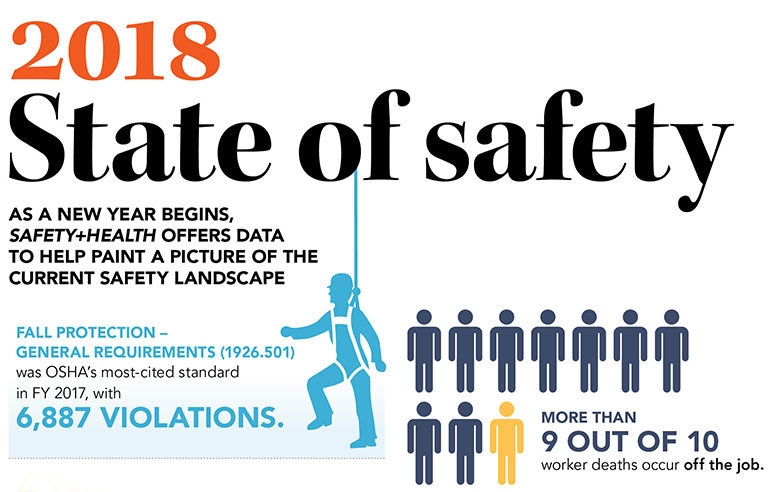 2018 State Of Safety January 2018 Safety Health