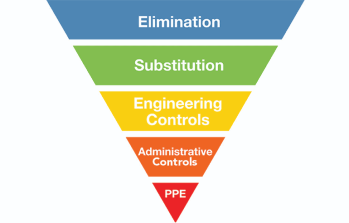 The Hierarchy of Controls | April 2018 | Safety+Health Magazine