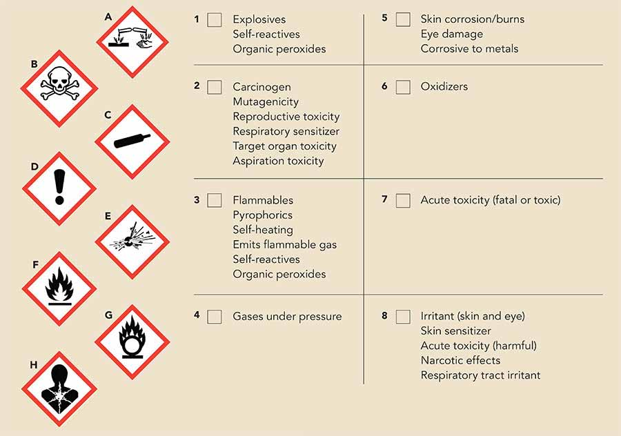 Ghs Quiz Match The Pictogram To The Hazard Safety