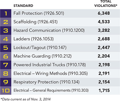 OSHA's Top 10 most frequently cited violations: The more things