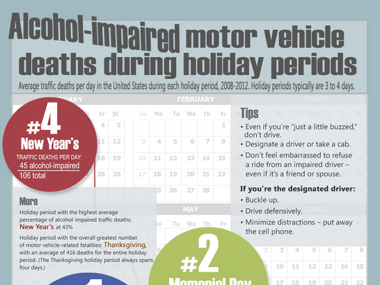 Infographic Alcohol Impaired Holiday Traffic Fatalities