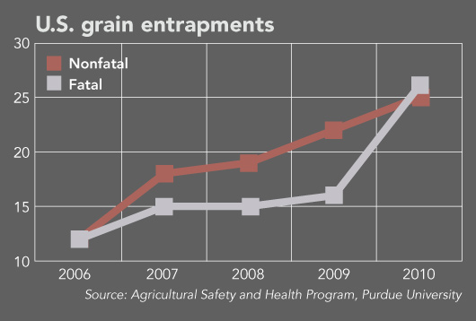 more than grain danger - entraptments chart 530