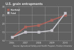 more than grain danger 530