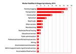 worker fatalies in Oregon by industry