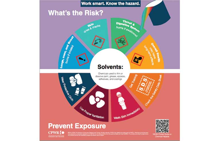 Solvents risk