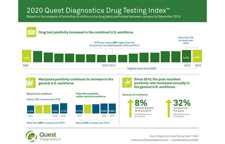 2020 quest diagnostics drug testing index 1