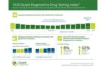 2020_Quest_Diagnostics_Drug_Testing_Index-(1)