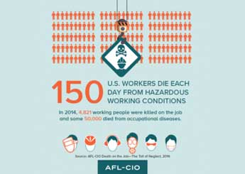 AFL_CIO graph