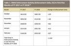OSHA NELP table