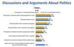 Discussions & Arguments