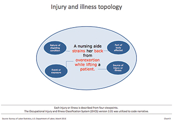 injury illness topology