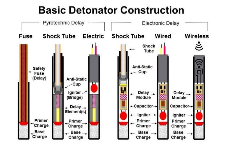 Electronic vs. electric detonators: MSHA safety alert highlights the  differences | 2021-01-29 | Safety+Health Magazine