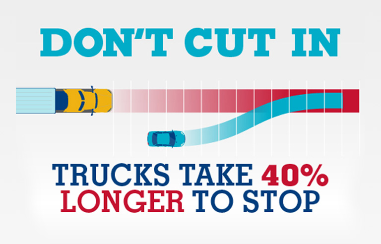Driving Safely Around Trucks And Buses Fmcsa Partners On