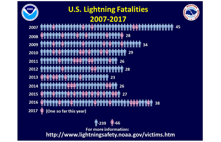 Fema Issues Tips For Lightning Safety Awareness Week