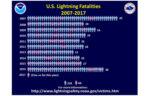 lightning fatalities