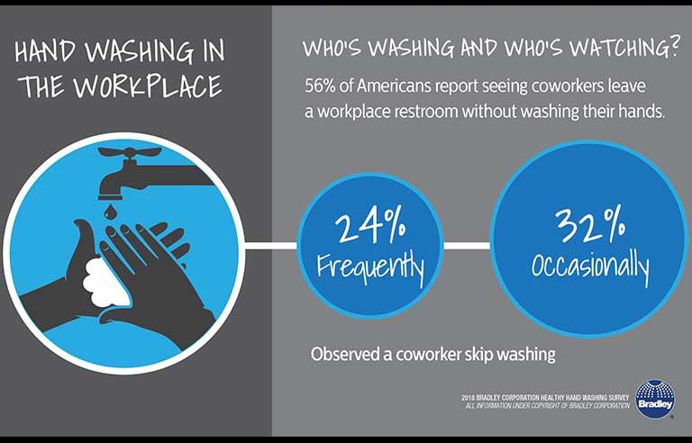 handwashing research articles