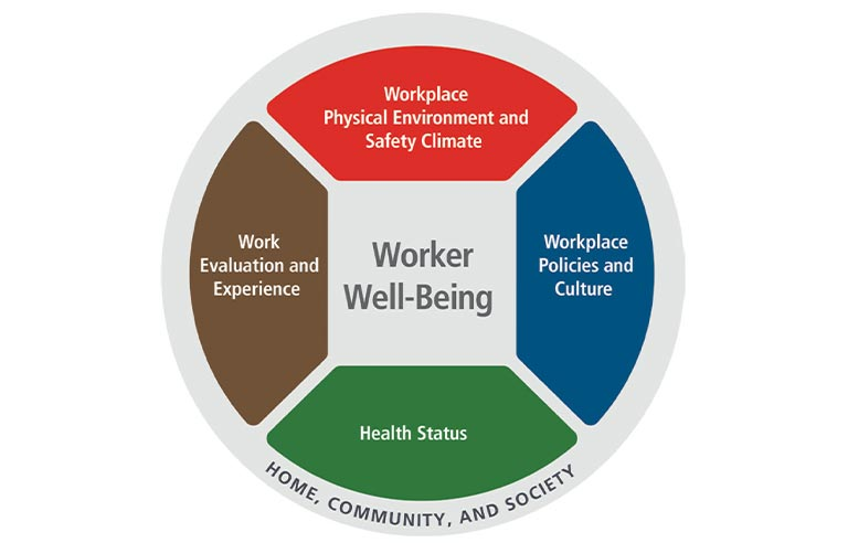 Five domains of worker well being