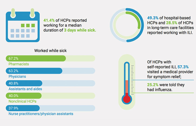 Alarming' rate of health care professionals work while having flu