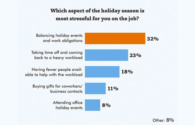 holidays create extra stress for workers  survey finds