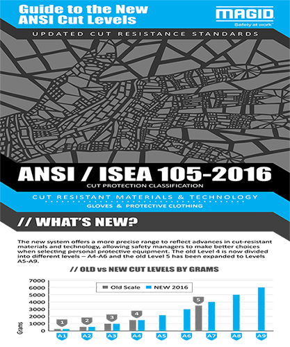 Guide to the New ANSI Cut Levels | 2016-06-07 | Safety+Health Magazine