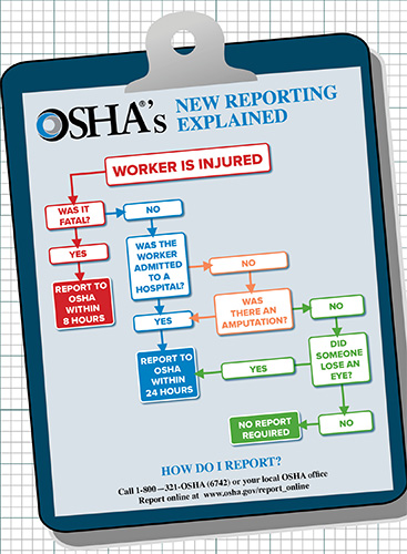 flowchart  what injuries must be reported to osha