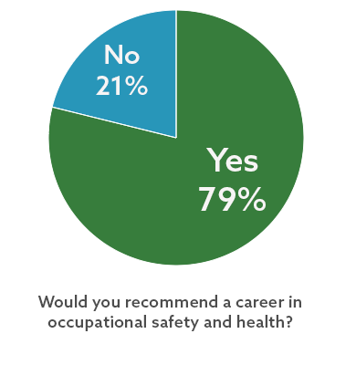 EHS pros: Would you recommend a career in occupational