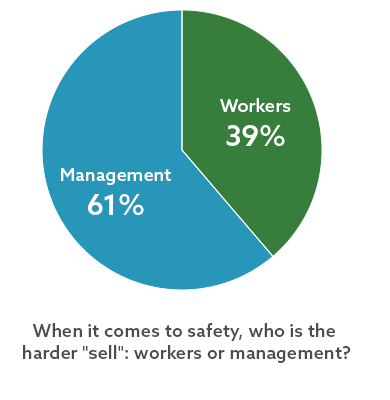 What's Your Opinion: When it comes to safety, who is the harder