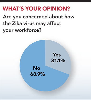 Results: Are you concerned about how the Zika virus may affect your workforce?