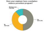 Chart: Does your employer have a workplace violence program?