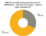 Poll results: Will increased fines make workplaces safer?