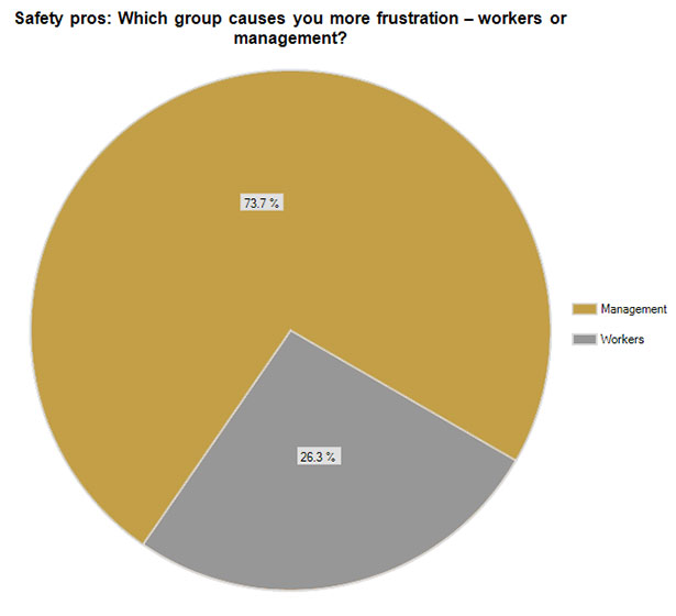 Which group causes you more frustration -- workers or management? (Management 74%, workers 26%)