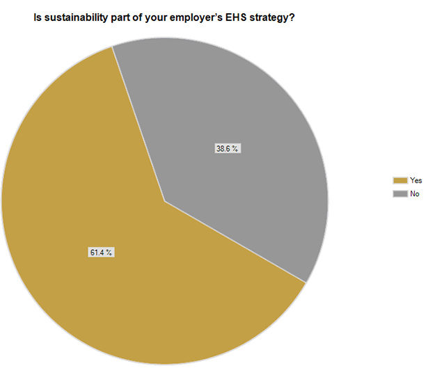 Is sustainability part of your employer's EHS strategy?
